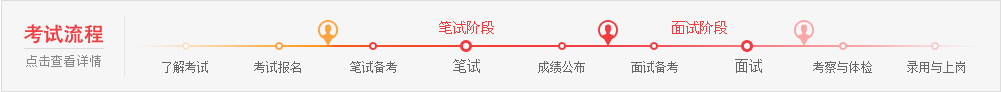 四川政法干警考试流程